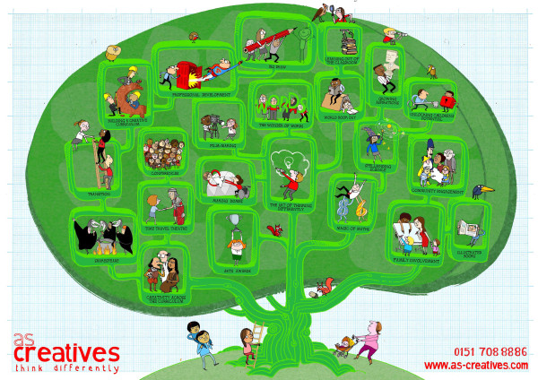 Creativity Tree